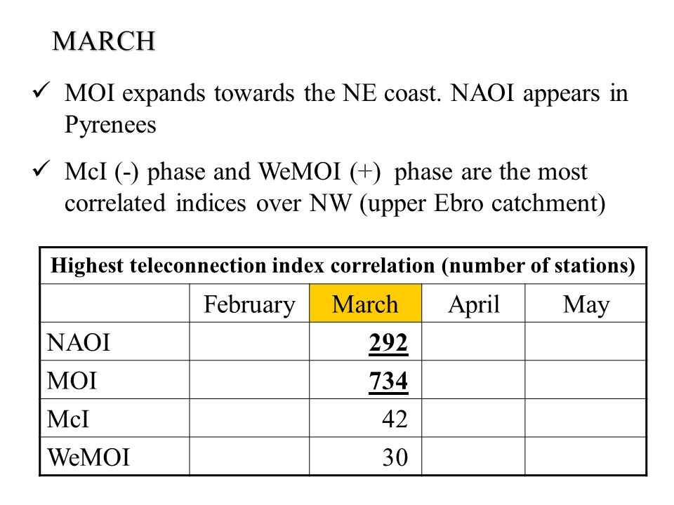 Highest teleconnection index correlation (number of stations) FebruaryMarchAprilMay NAOI 292 MOI 734 McI 42 WeMOI 30 MARCH MOI expands towards the NE coast.