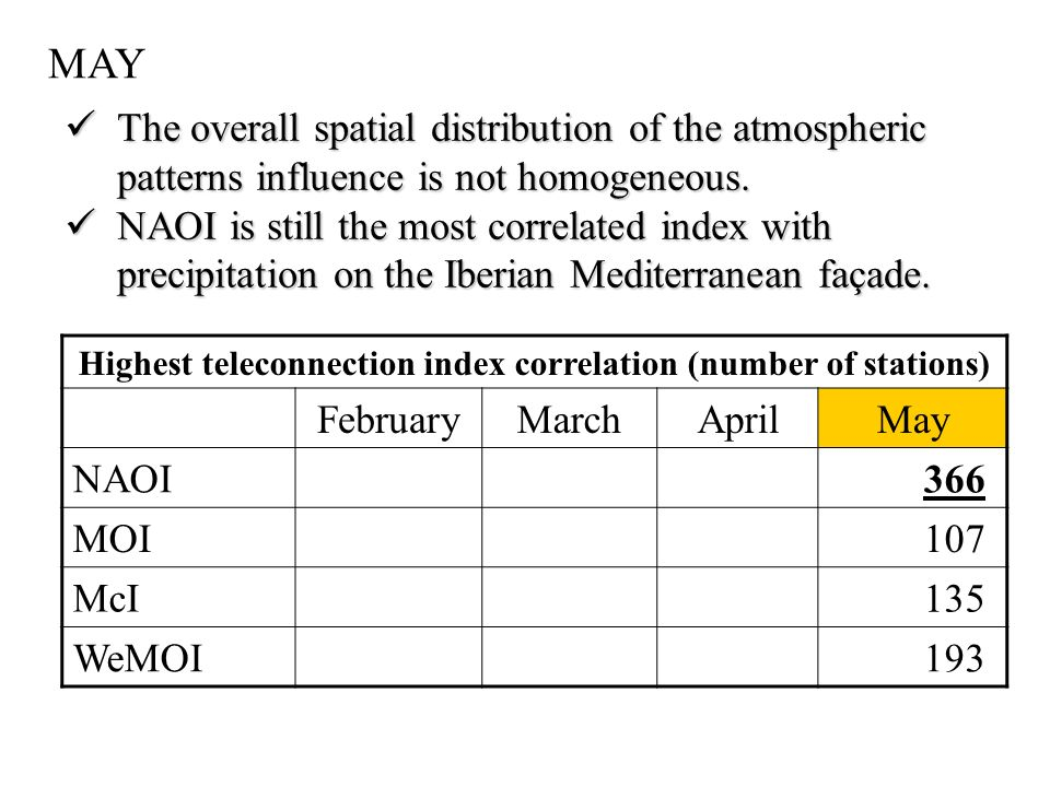 Highest teleconnection index correlation (number of stations) FebruaryMarchAprilMay NAOI 366 MOI 107 McI 135 WeMOI 193 MAY The overall spatial distribution of the atmospheric patterns influence is not homogeneous.
