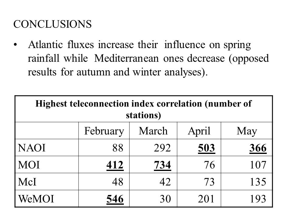 CONCLUSIONS Atlantic fluxes increase their influence on spring rainfall while Mediterranean ones decrease (opposed results for autumn and winter analyses).