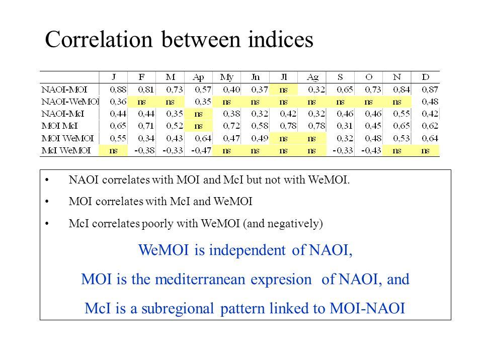 APRIL highest teleconnection index correlation (p < 0.05) +/- NAOI +/- MOI +/- McI +/- WeMOI None