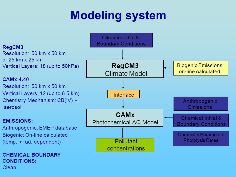 Climatic Initial & Boundary Conditions RegCM3 Climate Model Interface CAMx Photochemical AQ Model Pollutant concentrations Biogenic Emissions on-line