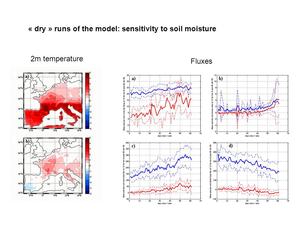 « dry » runs of the model: sensitivity to soil moisture 2m temperature Fluxes