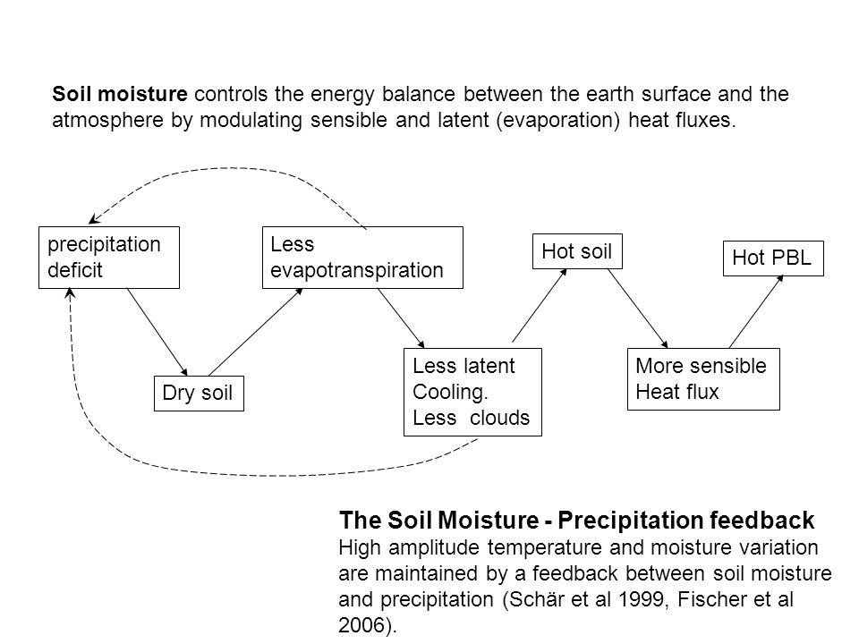 precipitation deficit Dry soil Less evapotranspiration Less latent Cooling. Less clouds Hot soil More sensible Heat flux Hot PBL Soil moisture control