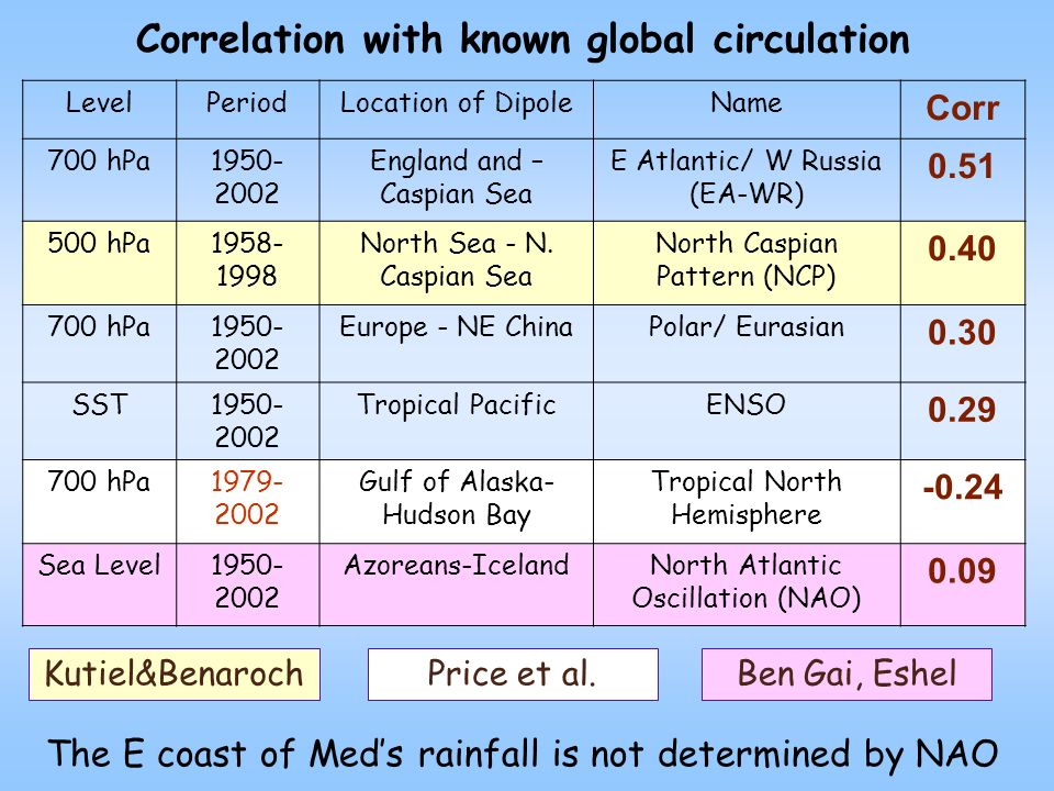 Correlation with known global circulation LevelPeriodLocation of DipoleName Corr 700 hPa England and – Caspian Sea E Atlantic/ W Russia (EA-WR) hPa North Sea - N.