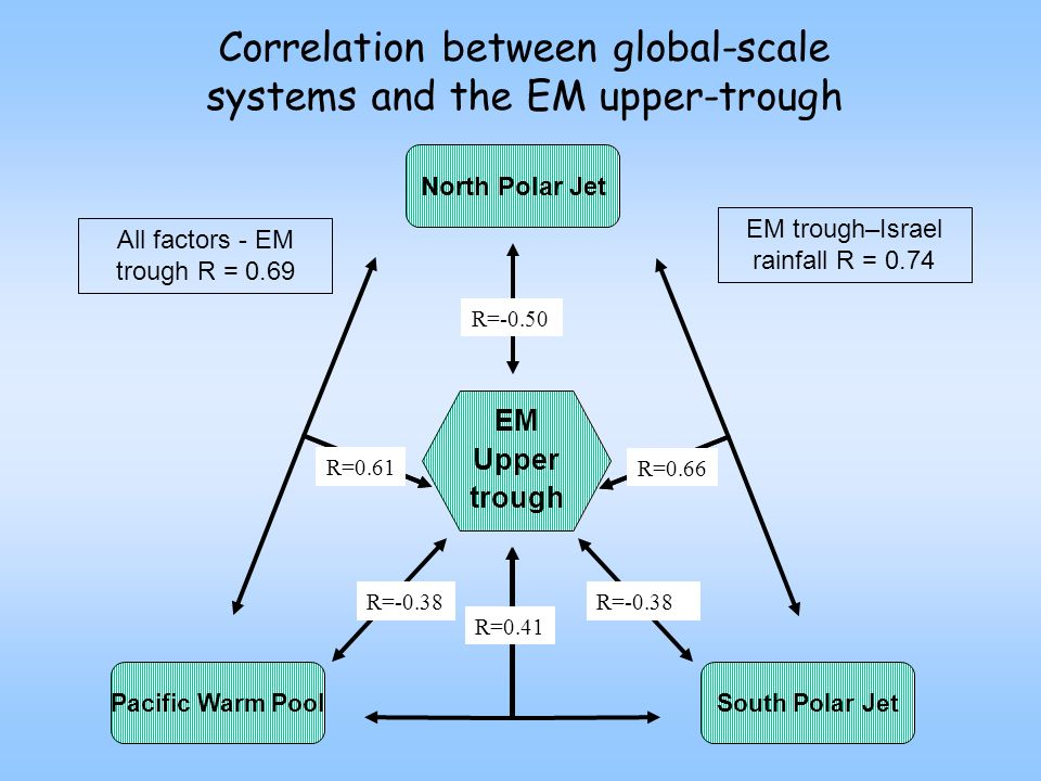 Correlation between global-scale systems and the EM upper-trough EM Upper trough North Polar Jet R=-0.50 South Polar Jet R=-0.38 Pacific Warm Pool R=-0.38 R=0.41 R=0.66R=0.61 All factors - EM trough R = 0.69 EM trough–Israel rainfall R = 0.74