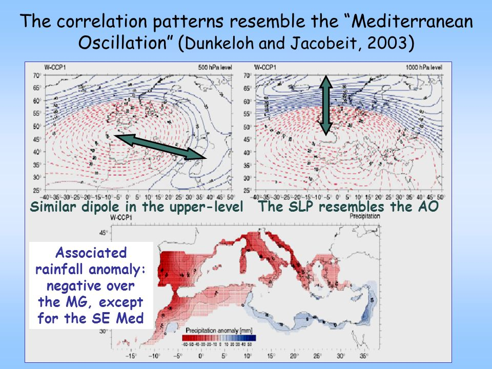 The correlation patterns resemble the Mediterranean Oscillation ( Dunkeloh and Jacobeit, 2003 ) Similar dipole in the upper-level The SLP resembles the AO Associated rainfall anomaly: negative over the MG, except for the SE Med