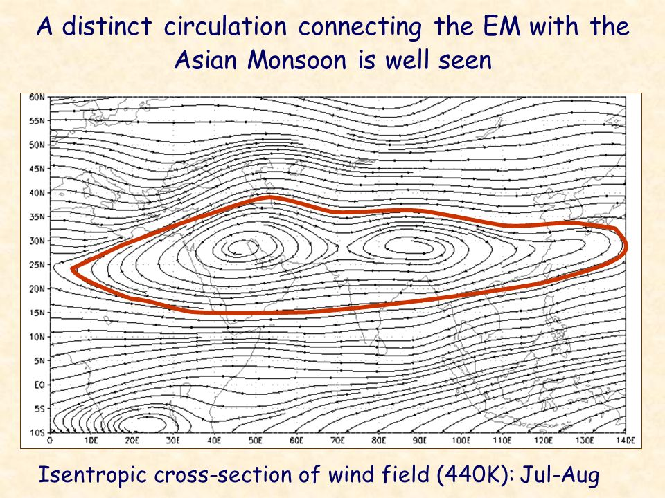 Isentropic cross-section of wind field (440K): Jul-Aug A distinct circulation connecting the EM with the Asian Monsoon is well seen