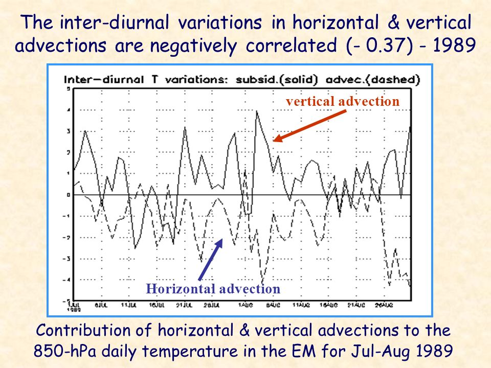 vertical advection Horizontal advection The inter-diurnal variations in horizontal & vertical advections are negatively correlated (- 0.37) - 1989 Contribution of horizontal & vertical advections to the 850-hPa daily temperature in the EM for Jul-Aug 1989