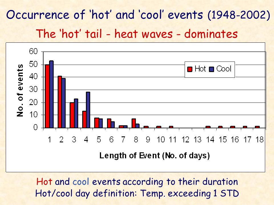 The hot tail - heat waves - dominates Hot and cool events according to their duration Hot/cool day definition: Temp. exceeding 1 STD Occurrence of hot