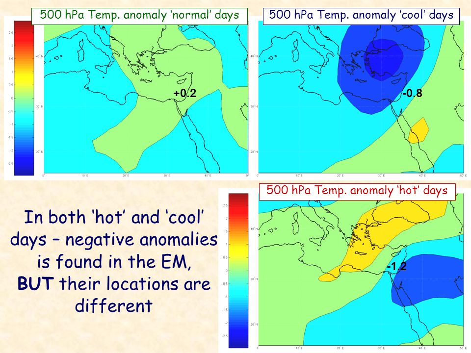 In both hot and cool days – negative anomalies is found in the EM, BUT their locations are different 500 hPa Temp.