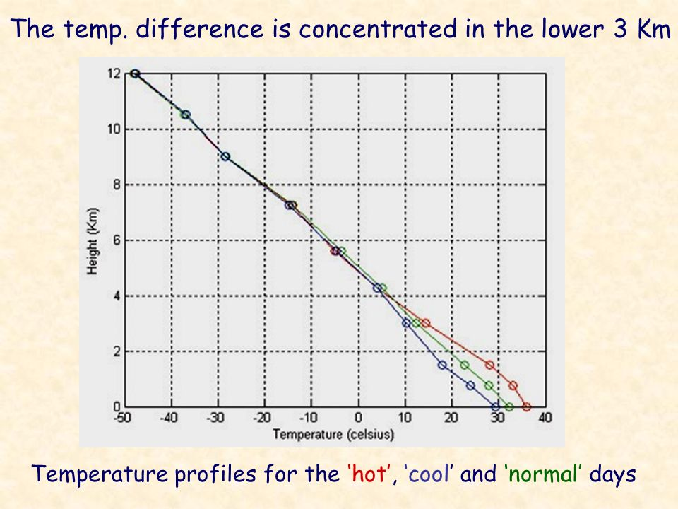 The temp. difference is concentrated in the lower 3 Km Temperature profiles for the hot, cool and normal days