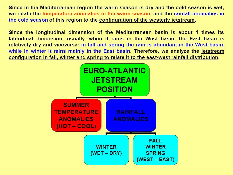 Since in the Mediterranean region the warm season is dry and the cold season is wet, we relate the temperature anomalies in the warm season, and the r