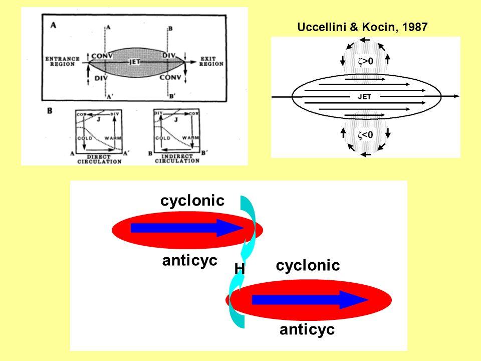 Uccellini & Kocin, 1987 cyclonic anticyc H