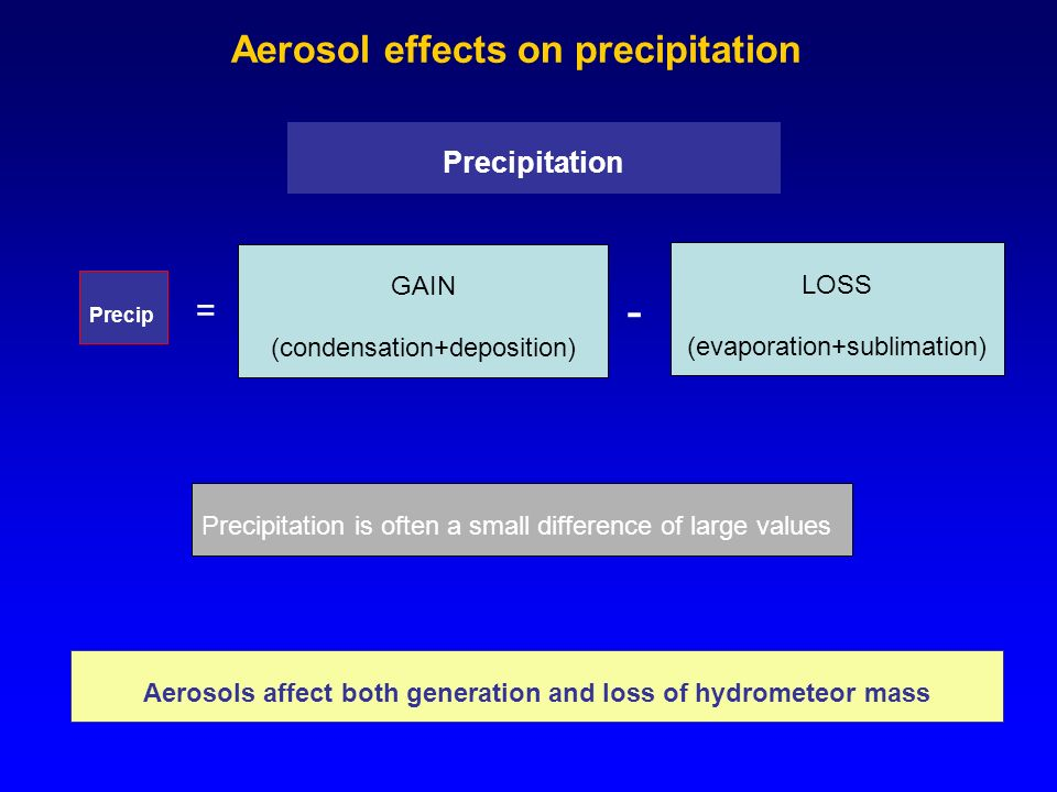 Precipitation GAIN (condensation+deposition) Precip = - LOSS (evaporation+sublimation) Precipitation is often a small difference of large values Aerosols affect both generation and loss of hydrometeor mass Aerosol effects on precipitation