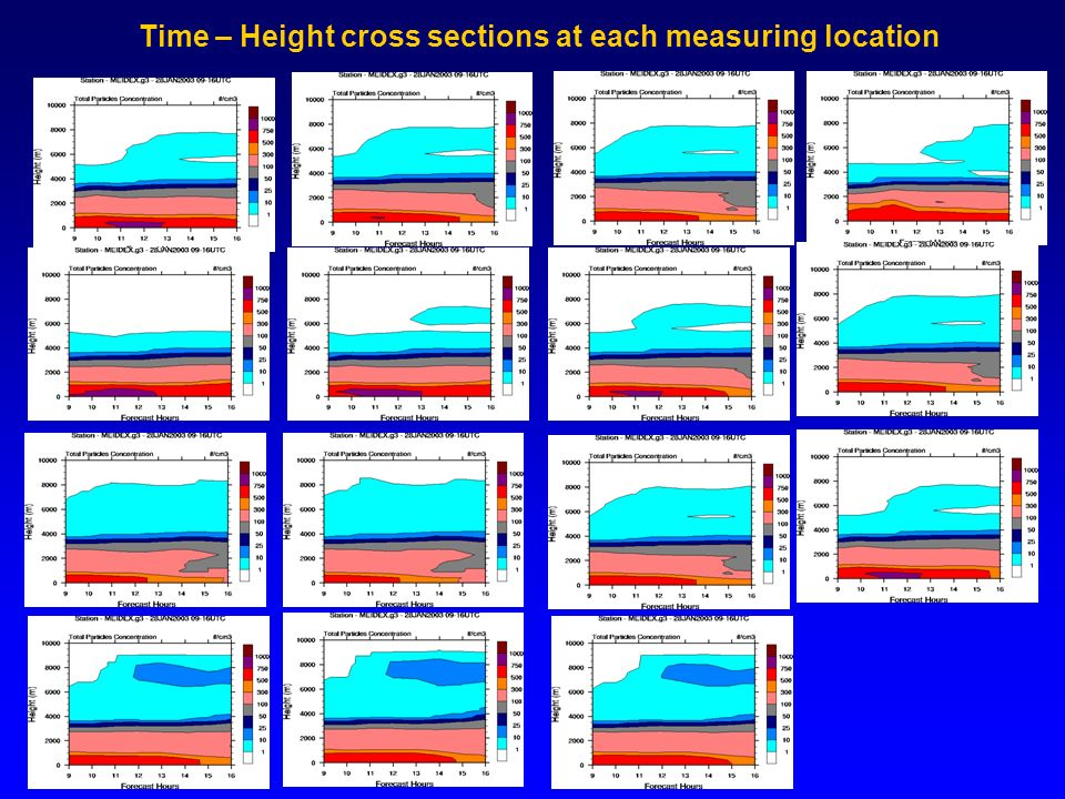 Time – Height cross sections at each measuring location