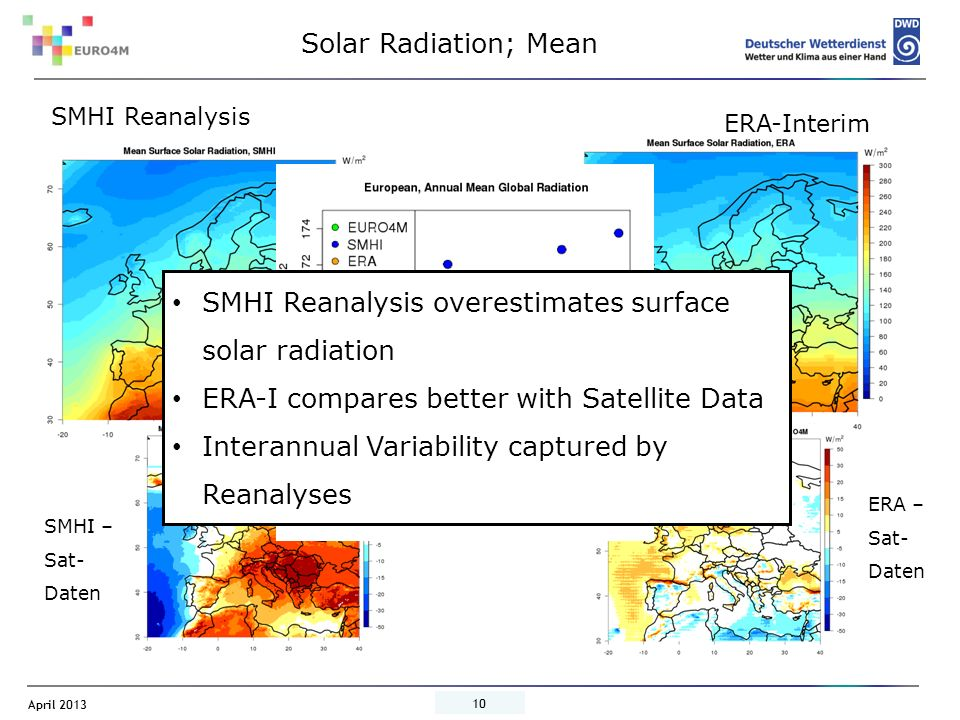 April 2013 10 Solar Radiation; Mean SMHI Reanalysis SMHI – Sat- Daten ERA-Interim ERA – Sat- Daten SMHI Reanalysis overestimates surface solar radiation ERA-I compares better with Satellite Data Interannual Variability captured by Reanalyses