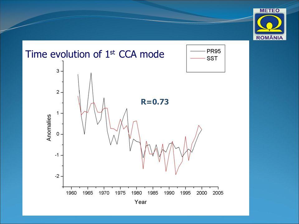 Time evolution of 1 st CCA mode R=0.73