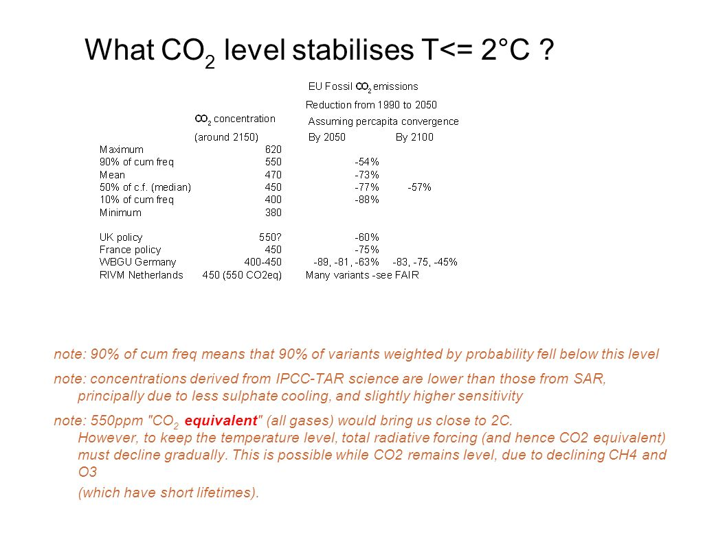 What CO 2 level stabilises T<= 2°C ? note: 90% of cum freq means that 90% of variants weighted by probability fell below this level note: concentratio