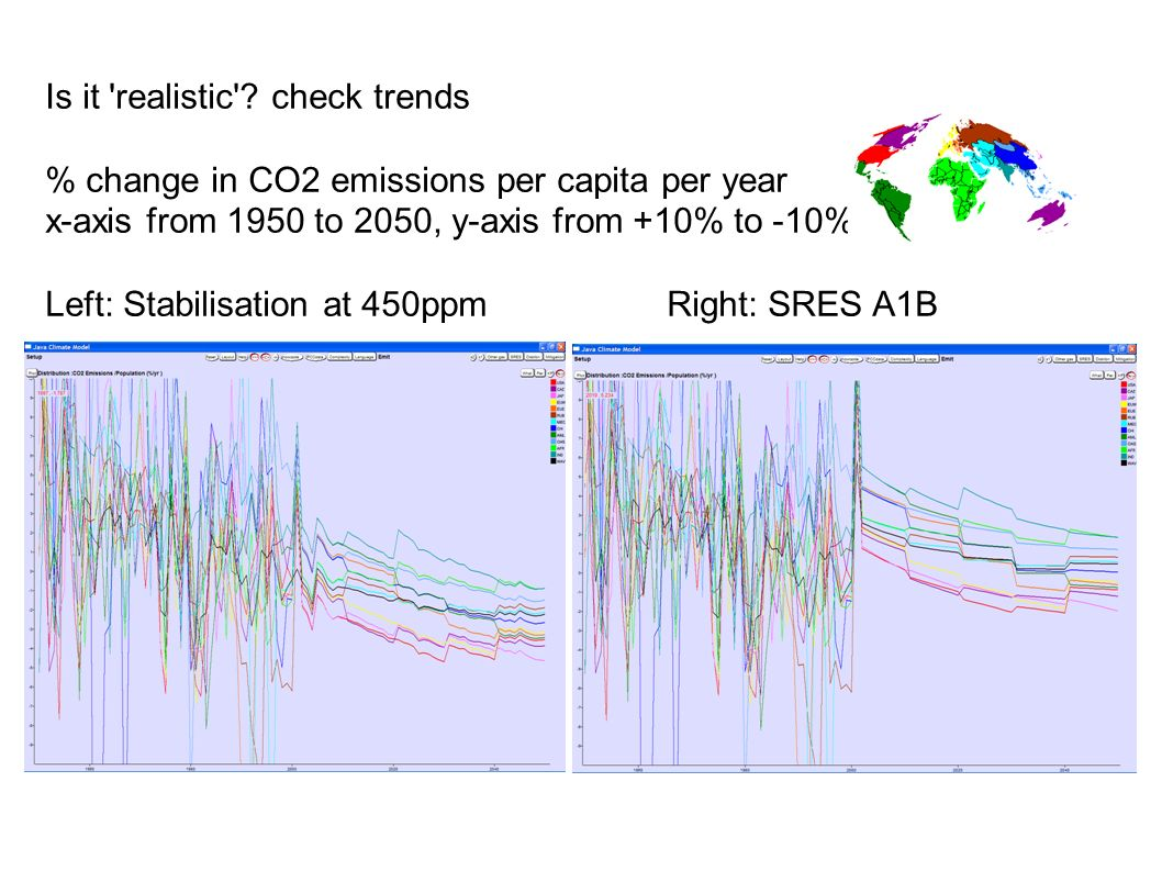 Is it 'realistic'? check trends % change in CO2 emissions per capita per year x-axis from 1950 to 2050, y-axis from +10% to -10% Left: Stabilisation a