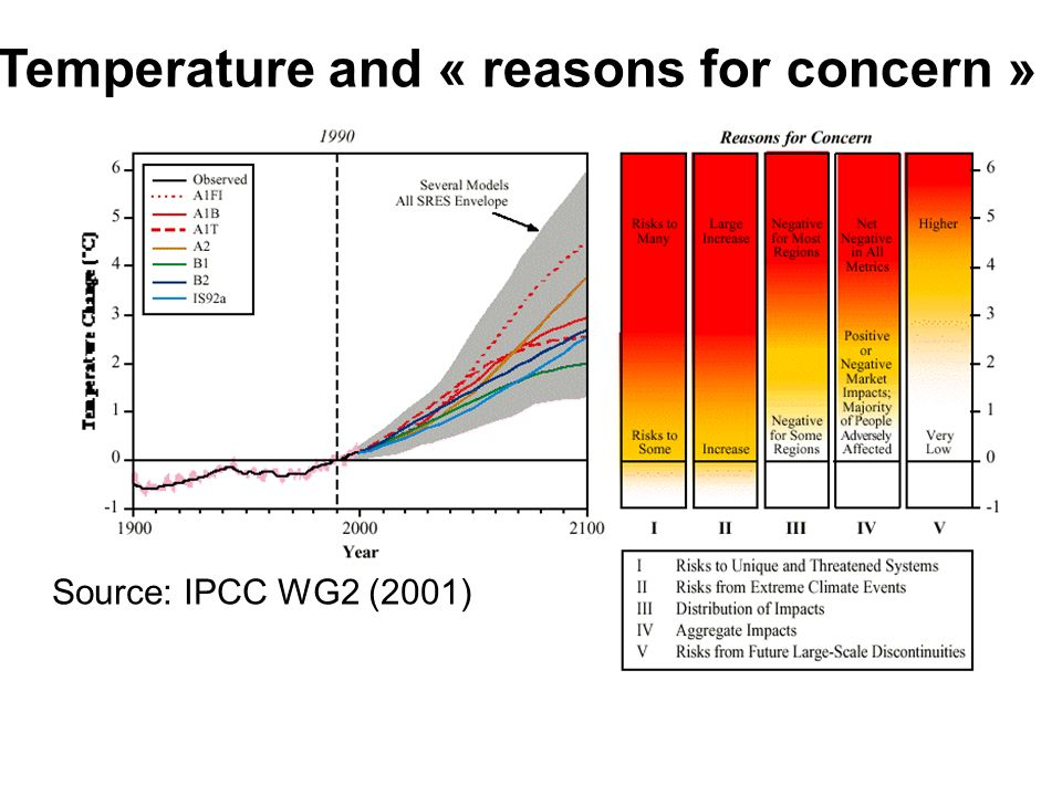 Temperature and « reasons for concern » Source: IPCC WG2 (2001)