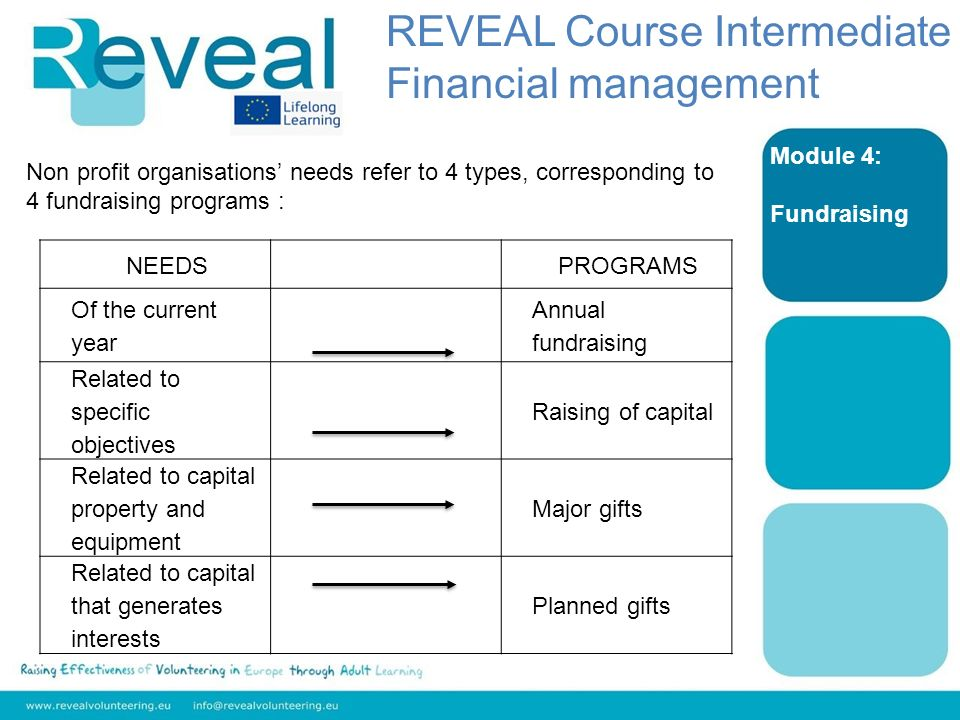 Module 4: Fundraising Non profit organisations needs refer to 4 types, corresponding to 4 fundraising programs : NEEDSPROGRAMS Of the current year Annual fundraising Related to specific objectives Raising of capital Related to capital property and equipment Major gifts Related to capital that generates interests Planned gifts REVEAL Course Intermediate Financial management