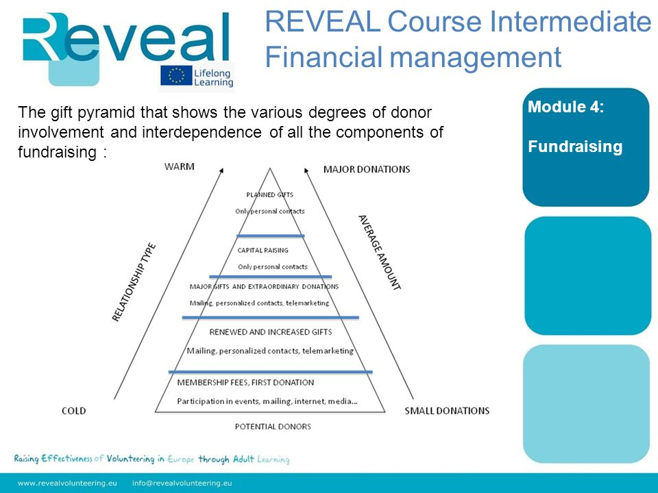 Module 4: Fundraising The gift pyramid that shows the various degrees of donor involvement and interdependence of all the components of fundraising : REVEAL Course Intermediate Financial management