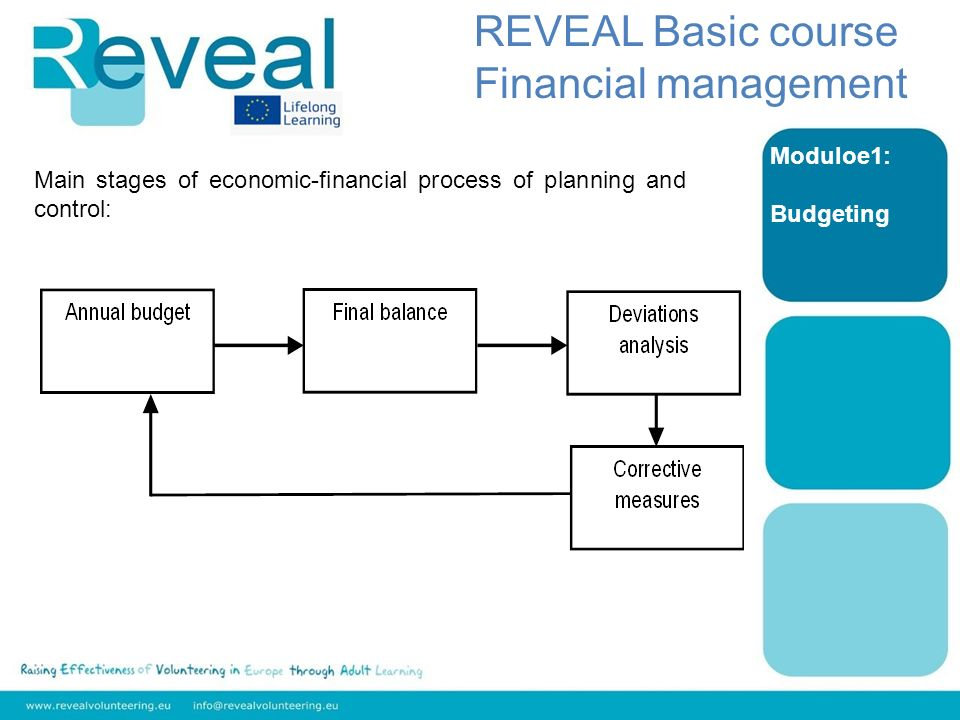 Moduloe1: Budgeting REVEAL Basic course Financial management Main stages of economic-financial process of planning and control: