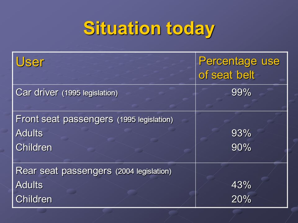 Situation today User Percentage use of seat belt Car driver (1995 legislation) 99% Front seat passengers (1995 legislation) AdultsChildren93%90% Rear seat passengers (2004 legislation) AdultsChildren43%20%