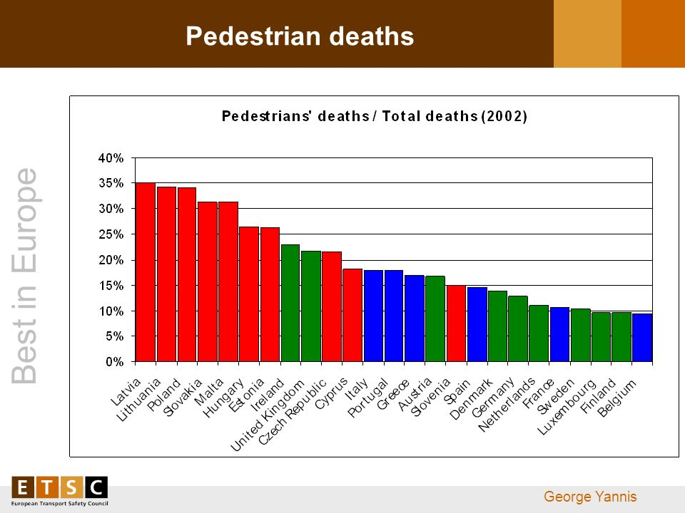 Best in Europe George Yannis Pedestrian deaths