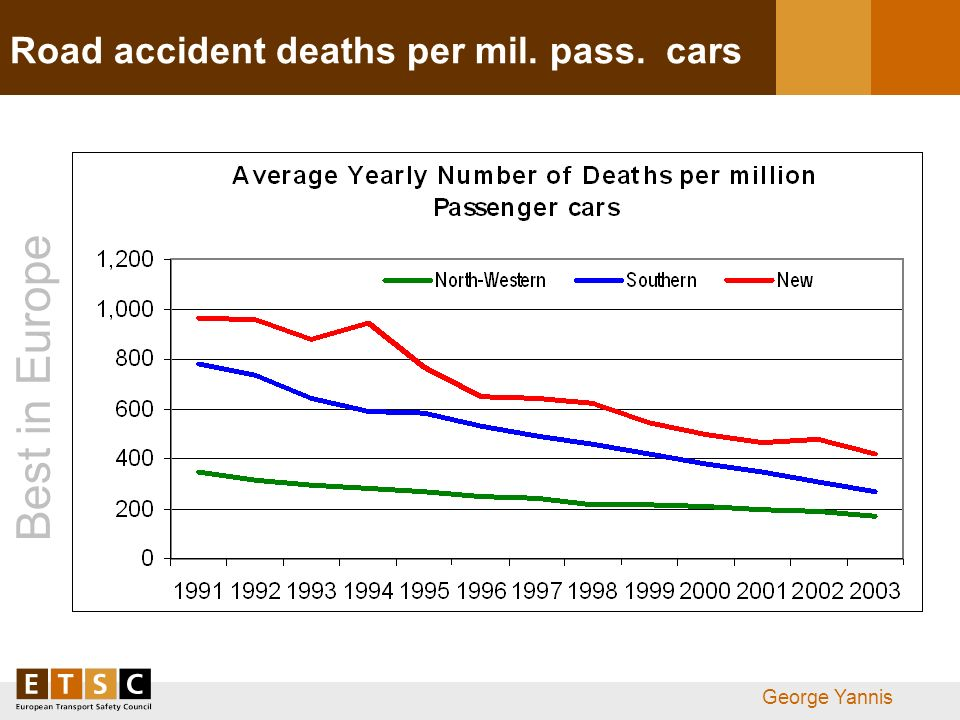 Best in Europe George Yannis Road accident deaths per mil. pass. cars