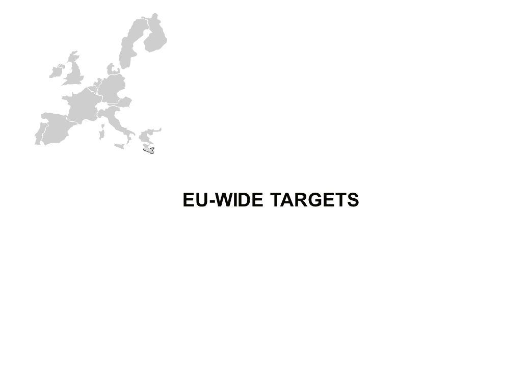 EU-WIDE TARGETS