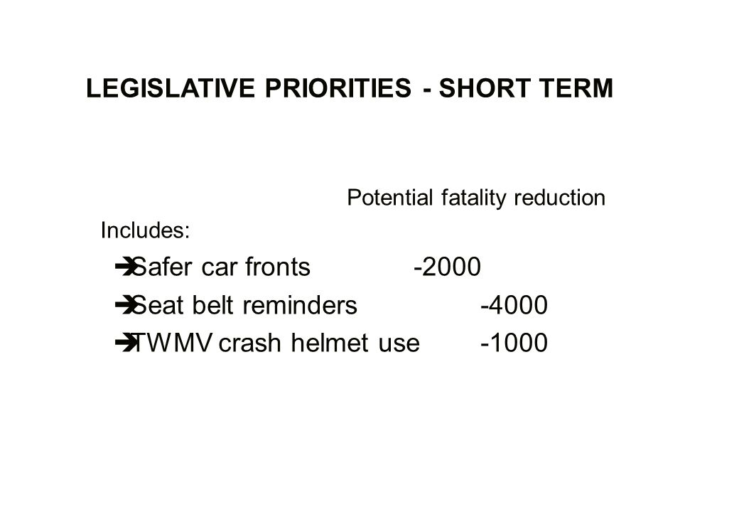 LEGISLATIVE PRIORITIES - SHORT TERM Potential fatality reduction Includes: Safer car fronts -2000 Seat belt reminders-4000 TWMV crash helmet use-1000