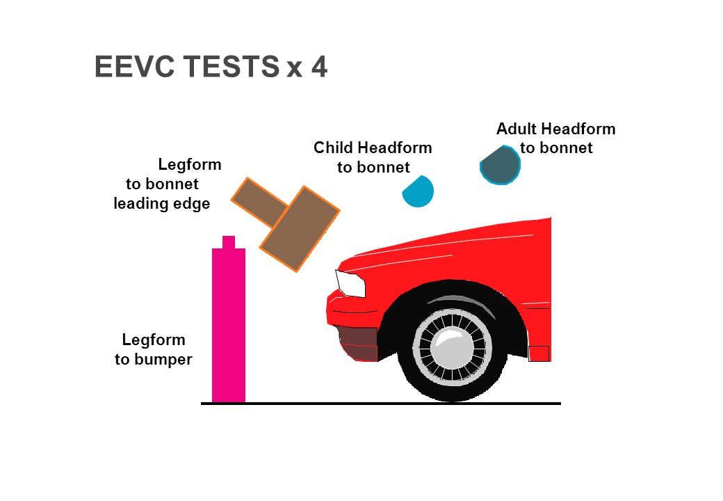TRL 27714 Legform to bumper UpperLegform to bonnet leading edge Child Headform to bonnet Adult Headform to bonnet EEVC TESTS x 4