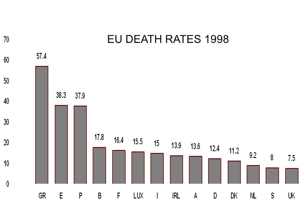 EU DEATH RATES 1998