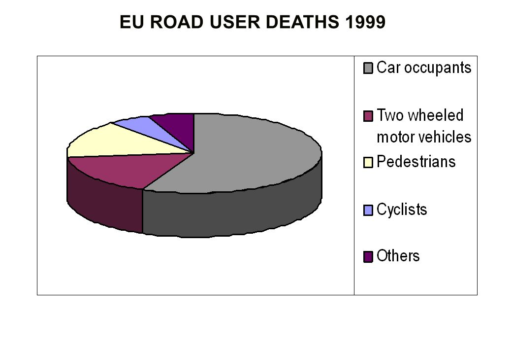 EU ROAD USER DEATHS 1999
