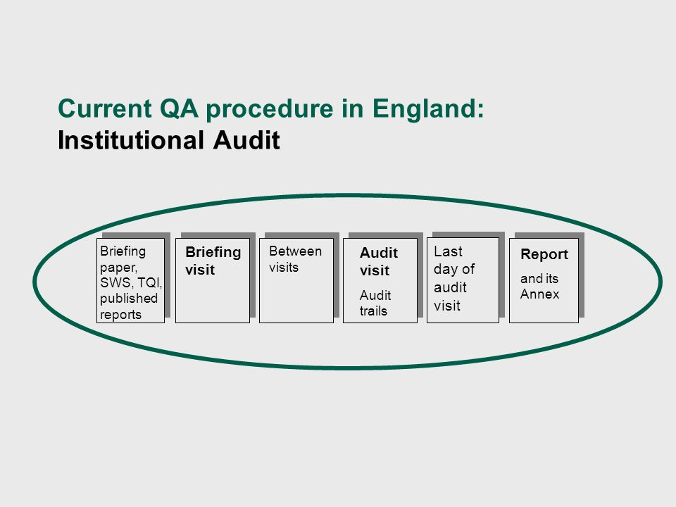 Briefing visit Briefing paper, SWS, TQI, published reports Audit visit Audit trails Report and its Annex Between visits Last day of audit visit Current QA procedure in England: Institutional Audit