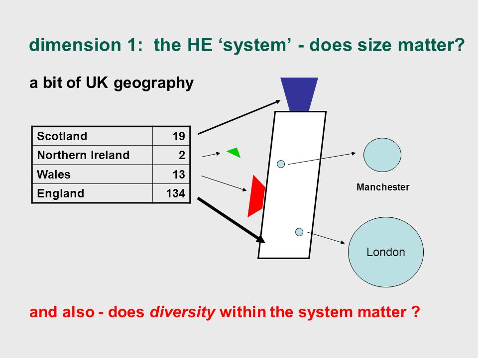 dimension 1: the HE system - does size matter.