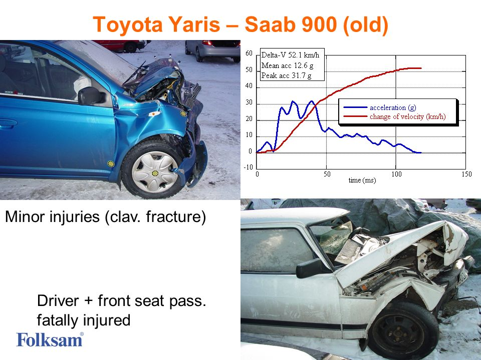 10 Toyota Yaris – Saab 900 (old) Minor injuries (clav. fracture) Driver + front seat pass. fatally injured