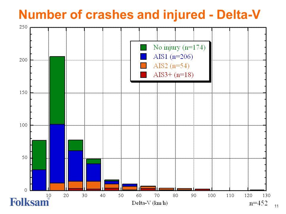 11 Number of crashes and injured - Delta-V