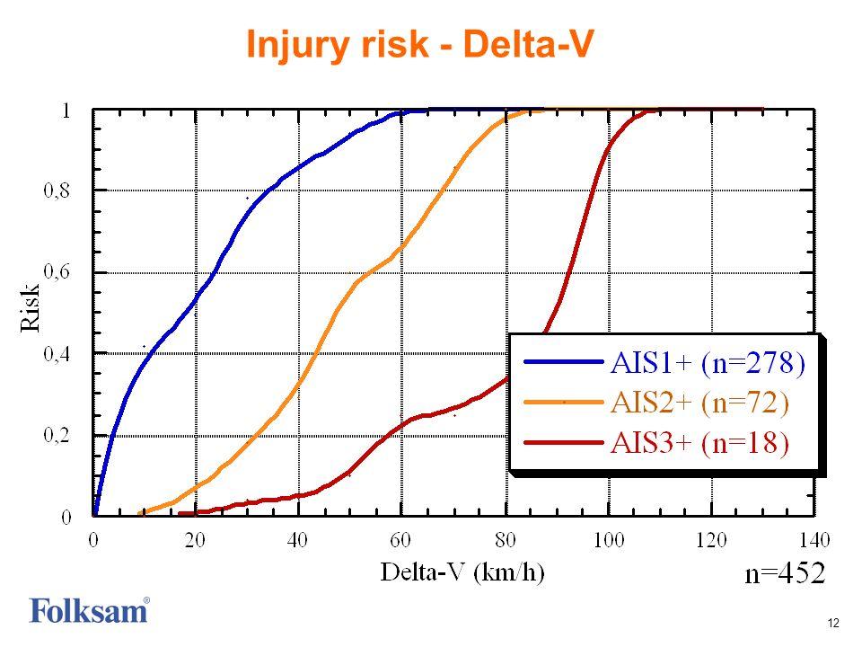 12 Injury risk - Delta-V