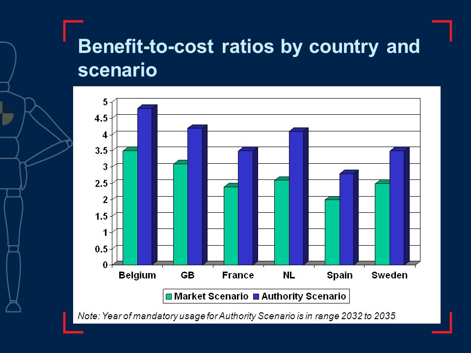 Benefit-to-cost ratios by country and scenario Note: Year of mandatory usage for Authority Scenario is in range 2032 to 2035