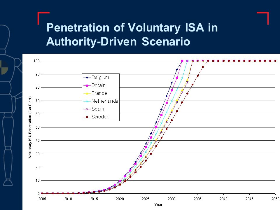 Penetration of Voluntary ISA in Authority-Driven Scenario