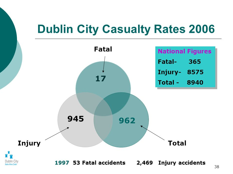38 Dublin City Casualty Rates 2006 17 Fatal TotalInjury 945 962 National Figures Fatal- 365 Injury- 8575 Total - 8940 National Figures Fatal- 365 Inju
