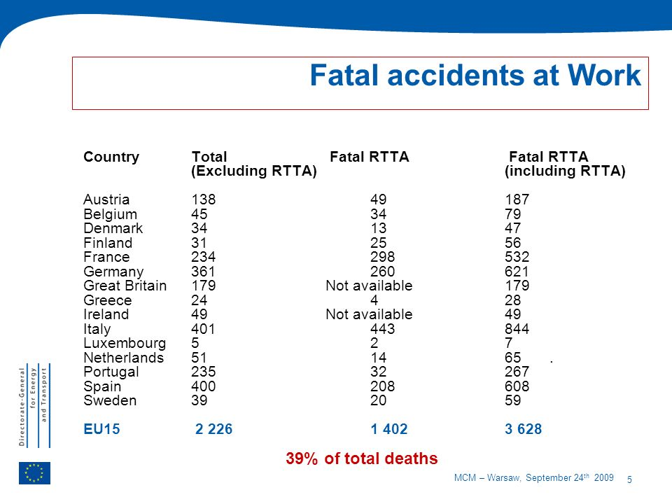 5 MCM – Warsaw, September 24 th 2009 Fatal accidents at Work CountryTotal Fatal RTTA Fatal RTTA (Excluding RTTA) (including RTTA) Austria 13849187 Belgium 453479 Denmark 341347 Finland 312556 France 234298532 Germany 361260621 Great Britain179Not available179 Greece 24428 Ireland49Not available49 Italy 401443844 Luxembourg 527 Netherlands511465.