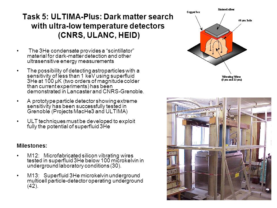 Task 5: ULTIMA-Plus: Dark matter search with ultra-low temperature detectors (CNRS, ULANC, HEID) The 3He condensate provides a scintillator material for dark-matter detection and other ultrasensitive energy measurements The possibility of detecting astroparticles with a sensitivity of less than 1 keV using superfluid 3He at 100 μK (two orders of magnitude colder than current experiments) has been demonstrated in Lancaster and CNRS-Grenoble.