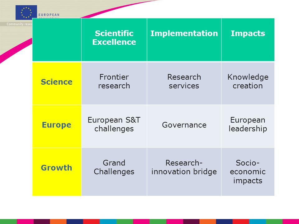 Scientific Excellence ImplementationImpacts Science Frontier research Research services Knowledge creation Europe European S&T challenges Governance E