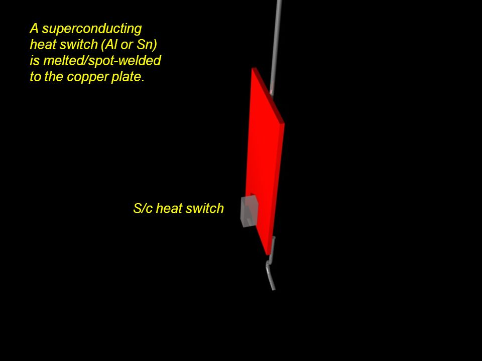 A superconducting heat switch (Al or Sn) is melted/spot-welded to the copper plate. S/c heat switch