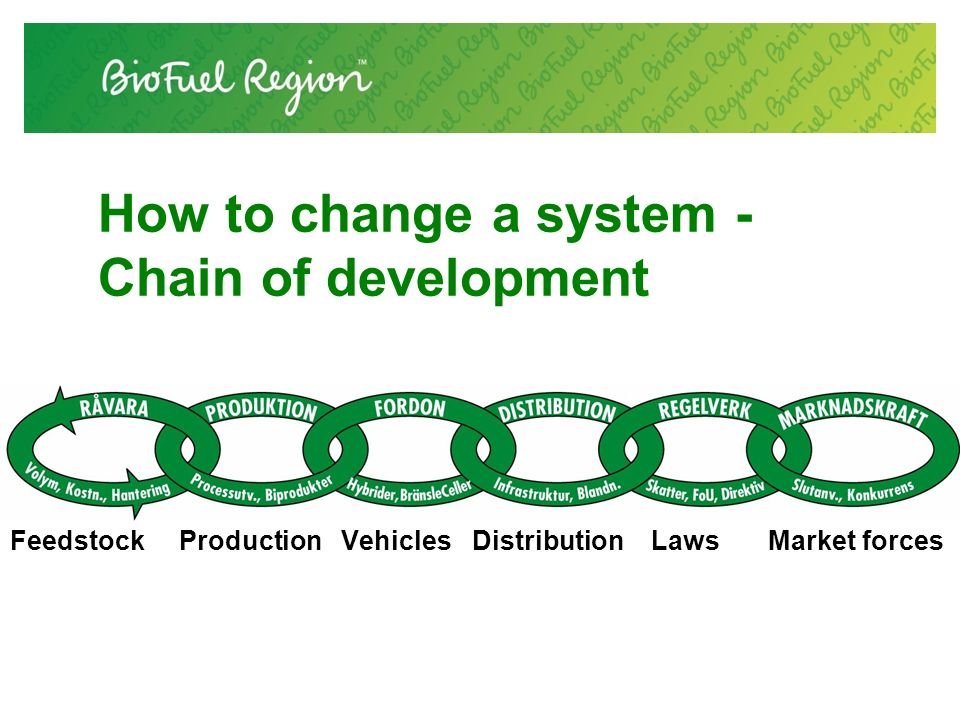 How to change a system - Chain of development Feedstock Production Vehicles Distribution Laws Market forces