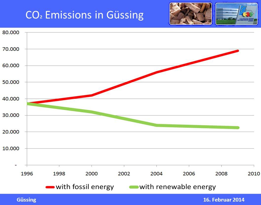 Güssing16. Februar 2014 CO ² Emissions in Güssing