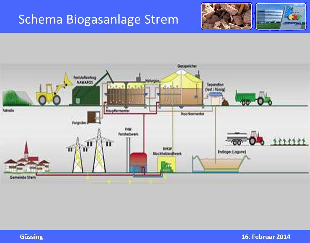 Güssing16. Februar 2014 Schema Biogasanlage Strem